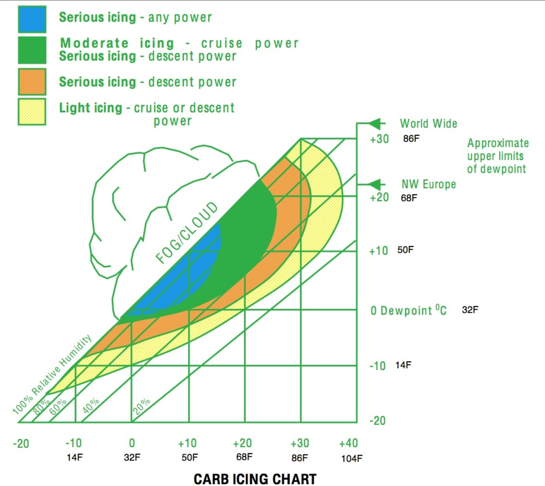 Carb Icing Chart on Carburetor Icing