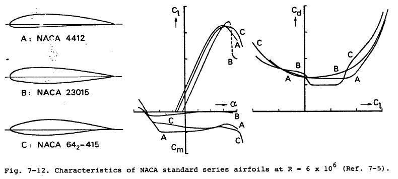 lift and drag on an airfoil There are many theories of how lift is generated unfortunately, many of the theories found in encyclopedias, on web sites, and even in some textbooks are incorrect, causing unnecessary.